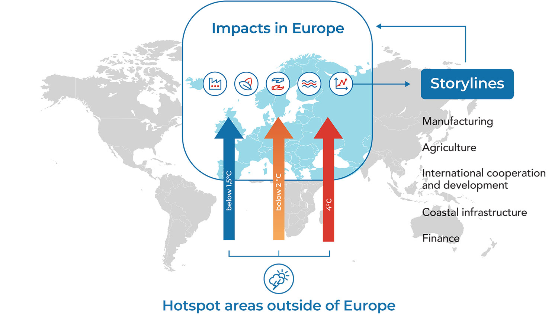 Hotspot areas outside of Europe